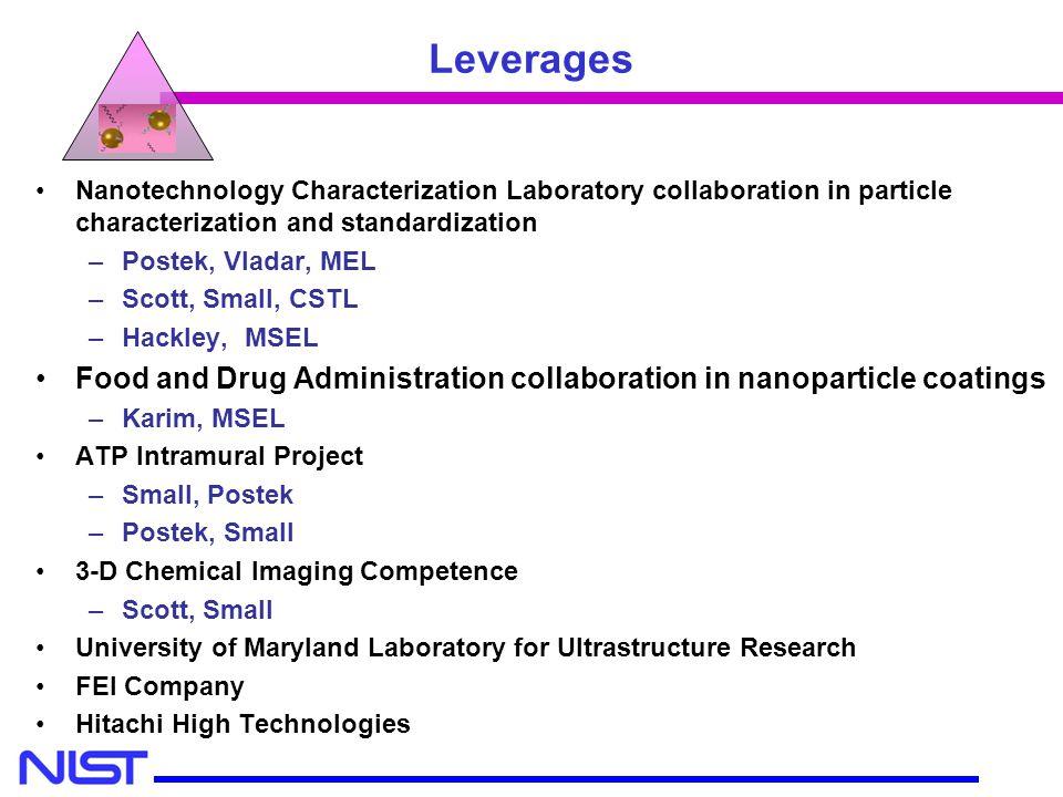 Leverages Nanotechnology Characterization Laboratory collaboration in particle characterization and standardization.