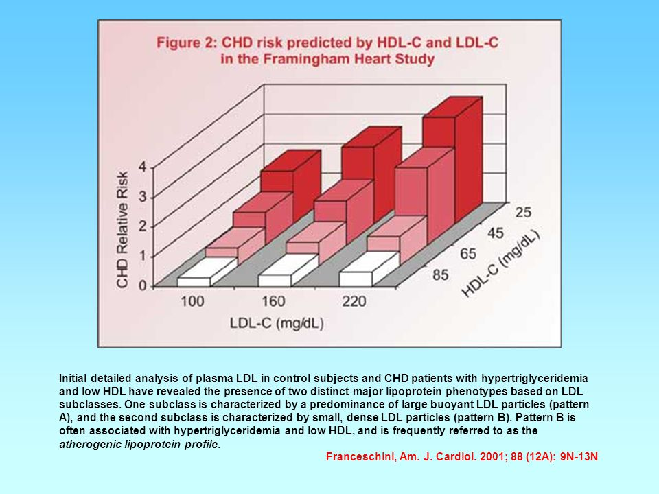 Initial detailed analysis of plasma LDL in control subjects and CHD patients with hypertriglyceridemia and low HDL have revealed the presence of two distinct major lipoprotein phenotypes based on LDL subclasses. One subclass is characterized by a predominance of large buoyant LDL particles (pattern A), and the second subclass is characterized by small, dense LDL particles (pattern B). Pattern B is often associated with hypertriglyceridemia and low HDL, and is frequently referred to as the atherogenic lipoprotein profile.