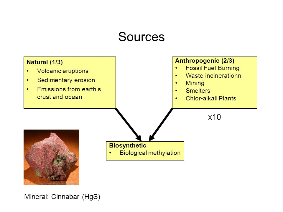 Sources x10 Mineral: Cinnabar (HgS) Natural (1/3) Volcanic eruptions