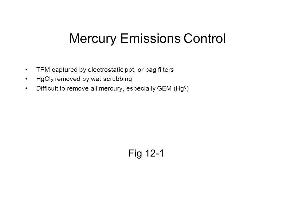 Mercury Emissions Control
