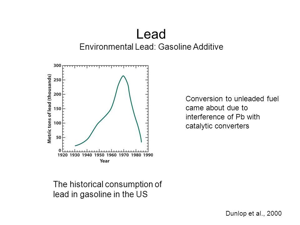 Lead Environmental Lead: Gasoline Additive
