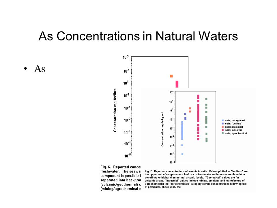 As Concentrations in Natural Waters