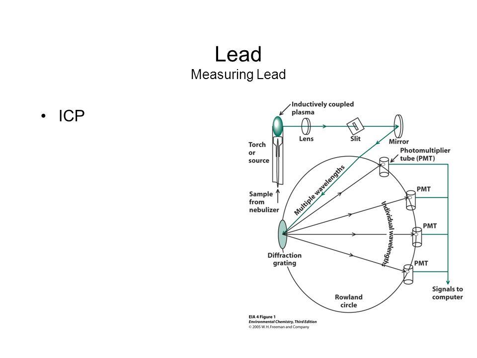 Lead Measuring Lead ICP