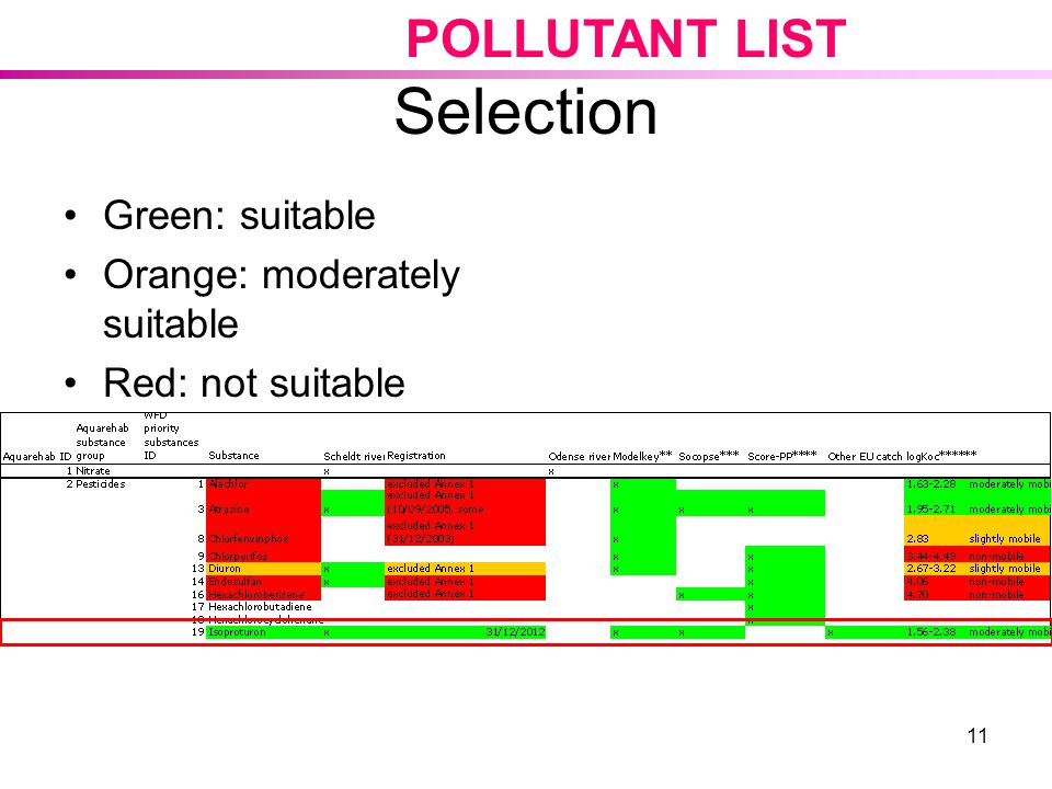 Selection POLLUTANT LIST Green: suitable Orange: moderately suitable