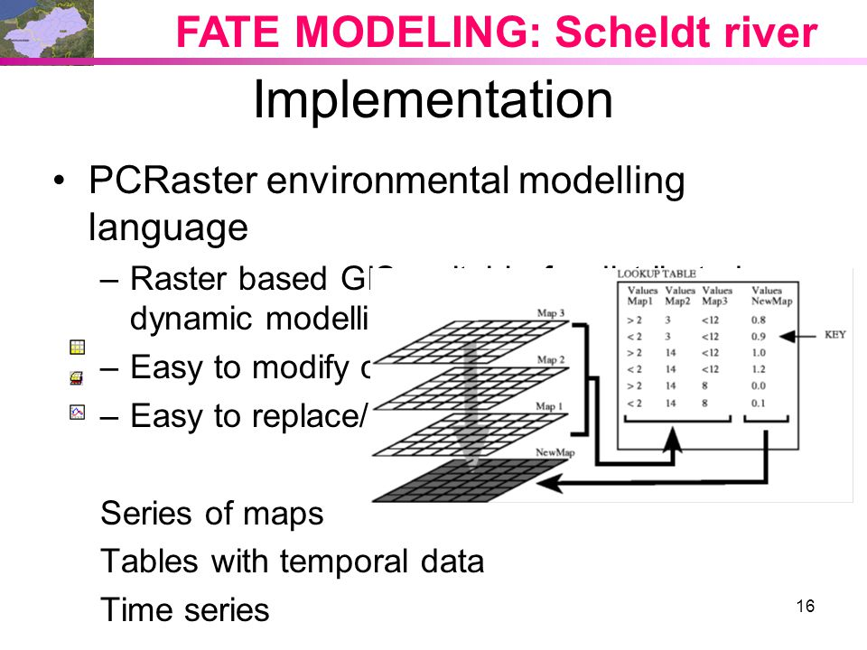 Implementation FATE MODELING: Scheldt river