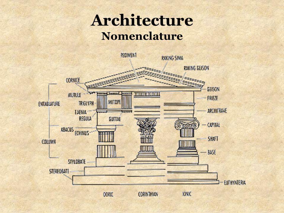 Architecture Nomenclature