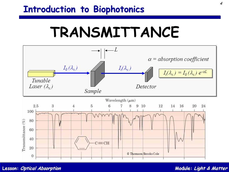 TRANSMITTANCE L a = absorption coefficient I0 (lx ) It(lx )