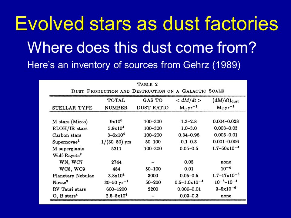 Evolved stars as dust factories