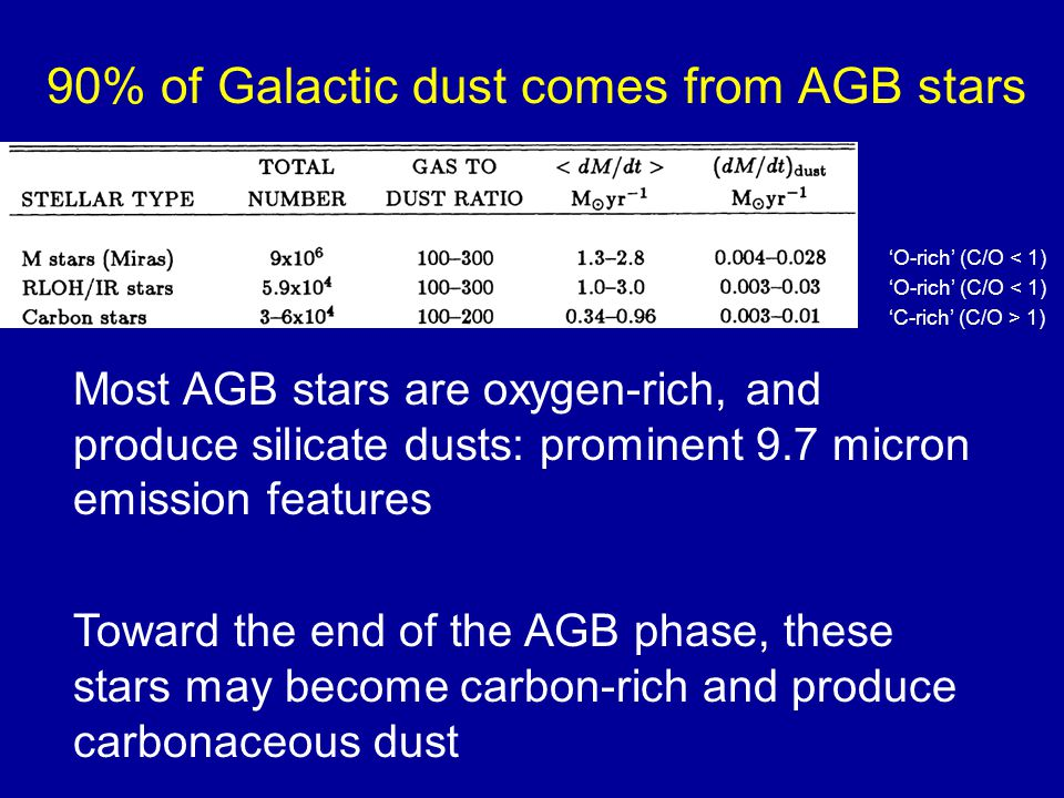 90% of Galactic dust comes from AGB stars