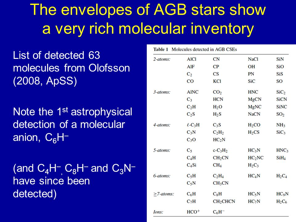 The envelopes of AGB stars show a very rich molecular inventory