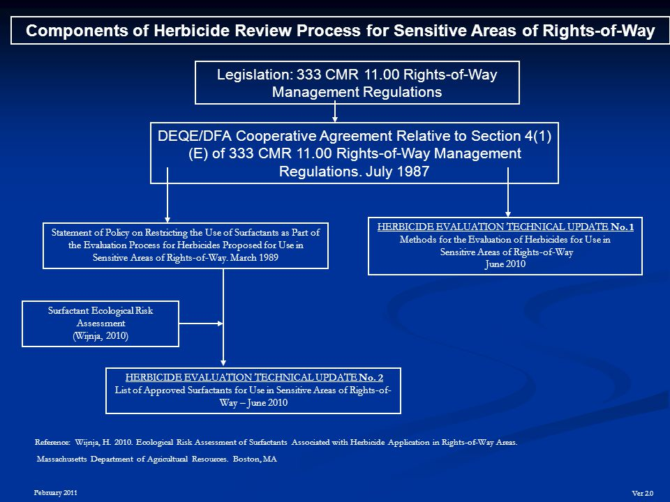 Components of Herbicide Review Process for Sensitive Areas of Rights-of-Way