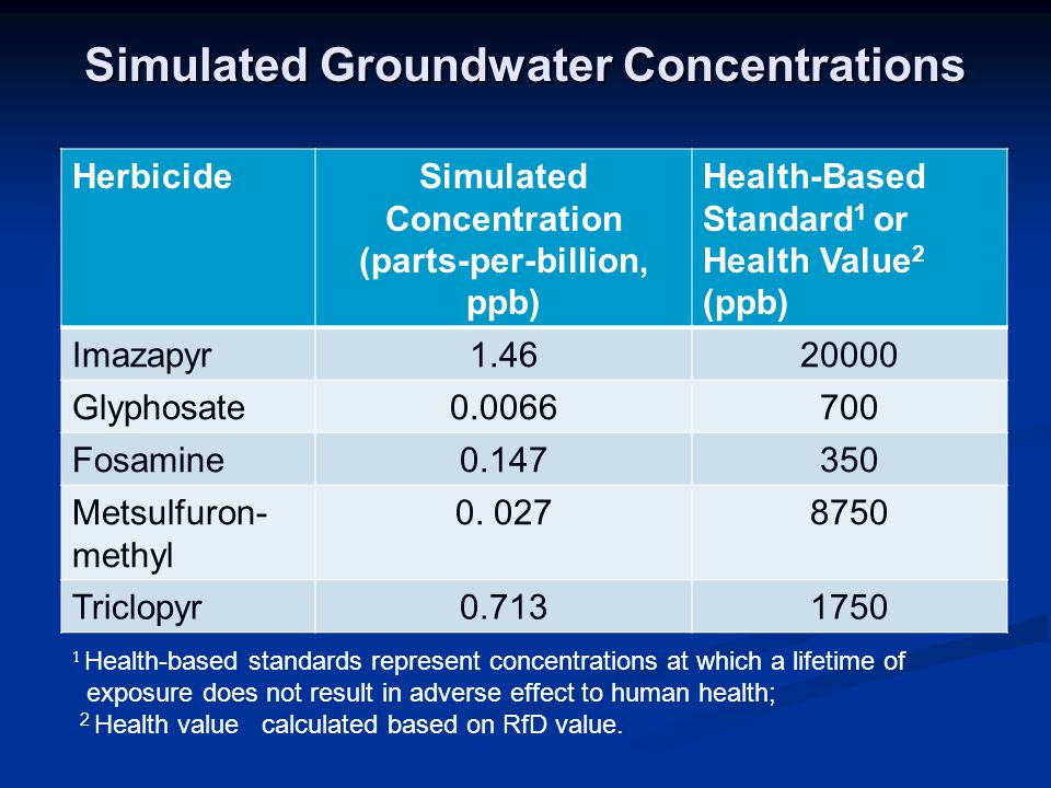 Simulated Groundwater Concentrations