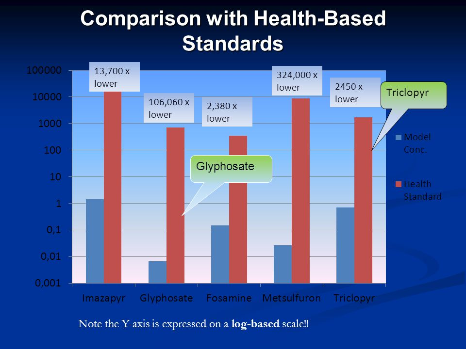 Comparison with Health-Based Standards