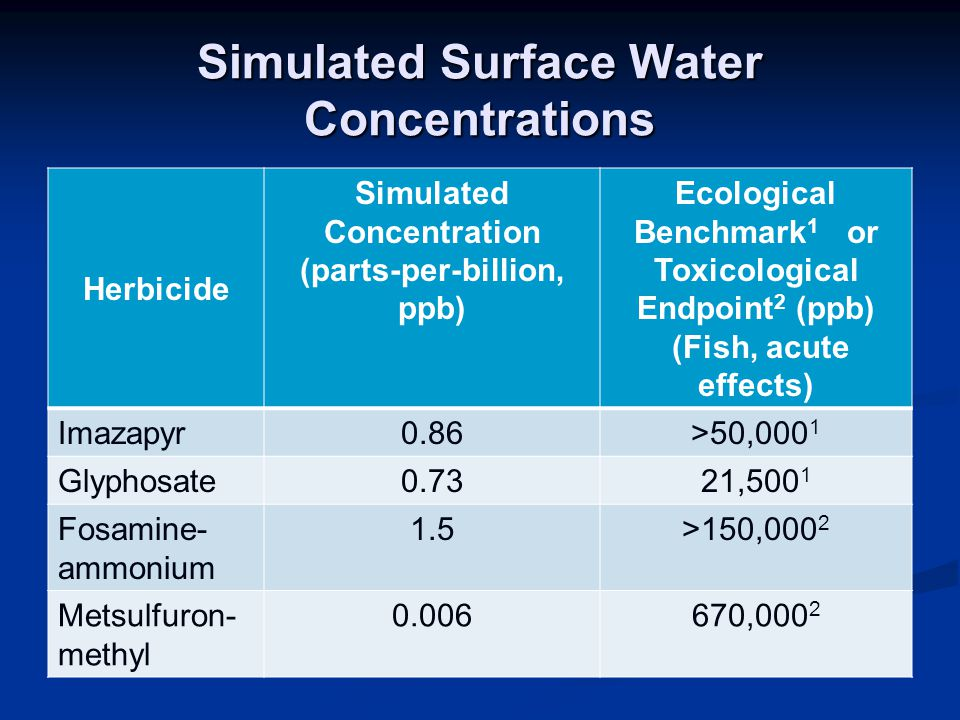 Simulated Surface Water Concentrations