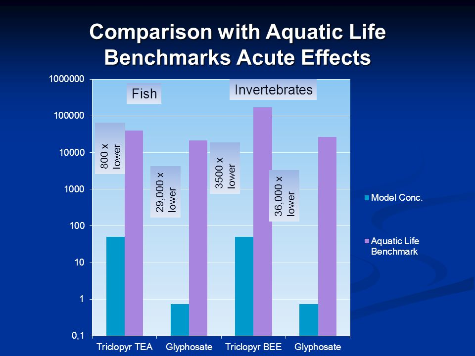 Comparison with Aquatic Life Benchmarks Acute Effects