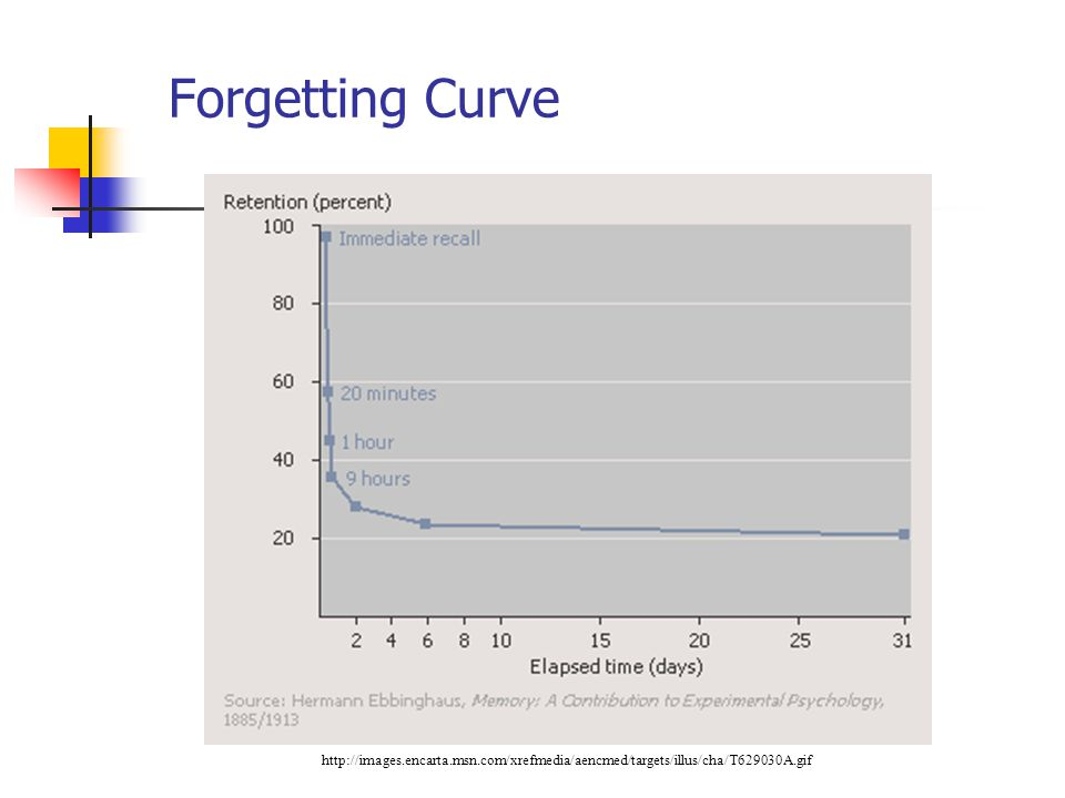 Forgetting Curve E learned series of nonsense syllables, tested to see when and how he forgot info (repetitions, fatigue, practice)