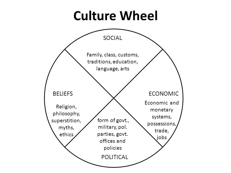Culture Wheel SOCIAL BELIEFS ECONOMIC POLITICAL