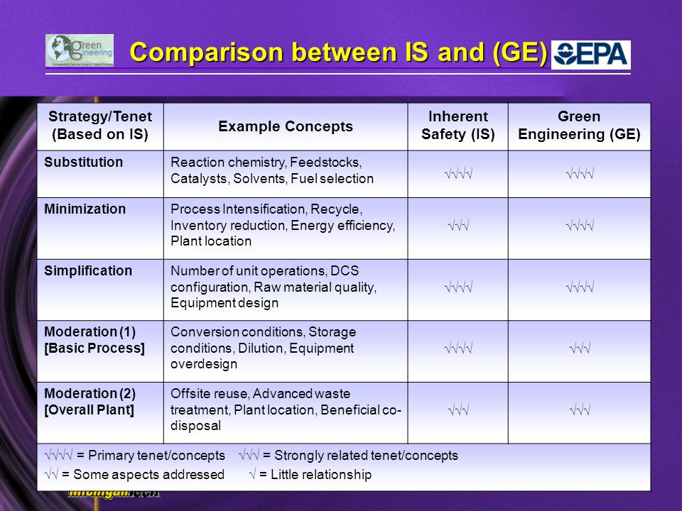 Comparison between IS and (GE)