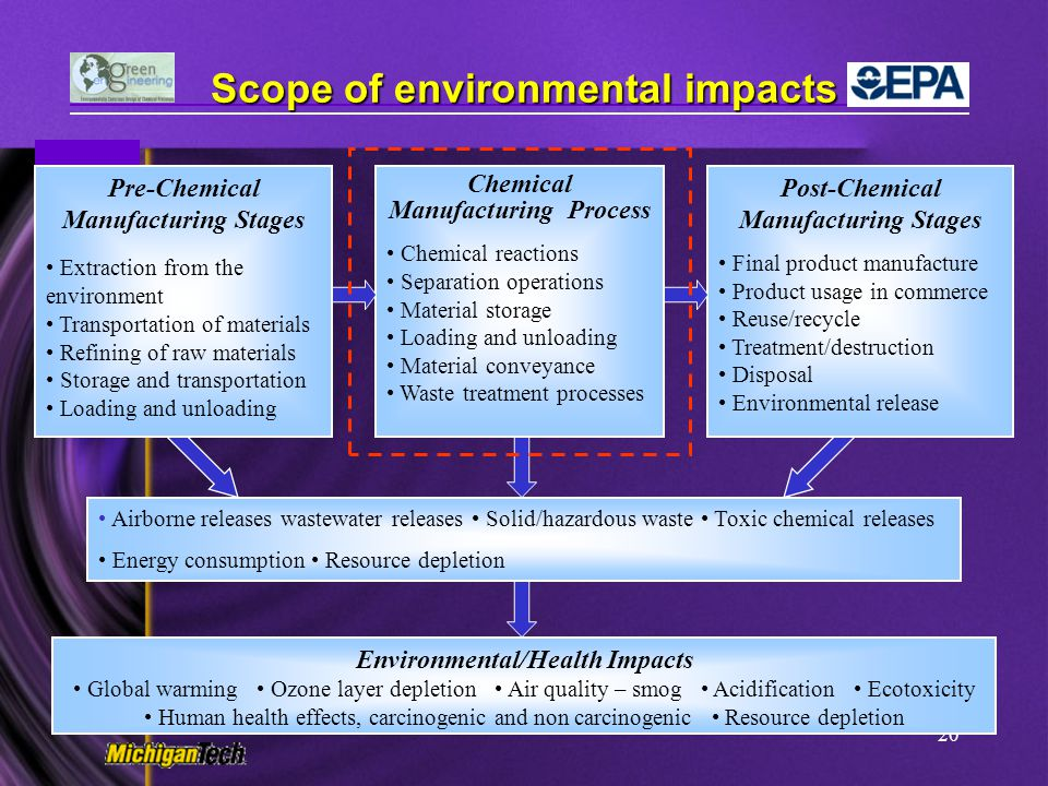 Scope of environmental impacts