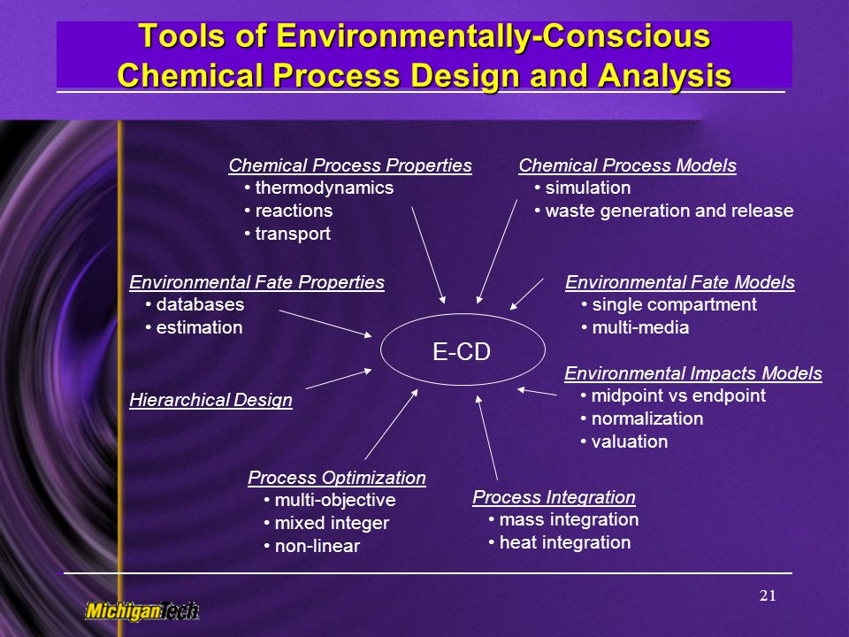 Tools of Environmentally-Conscious Chemical Process Design and Analysis
