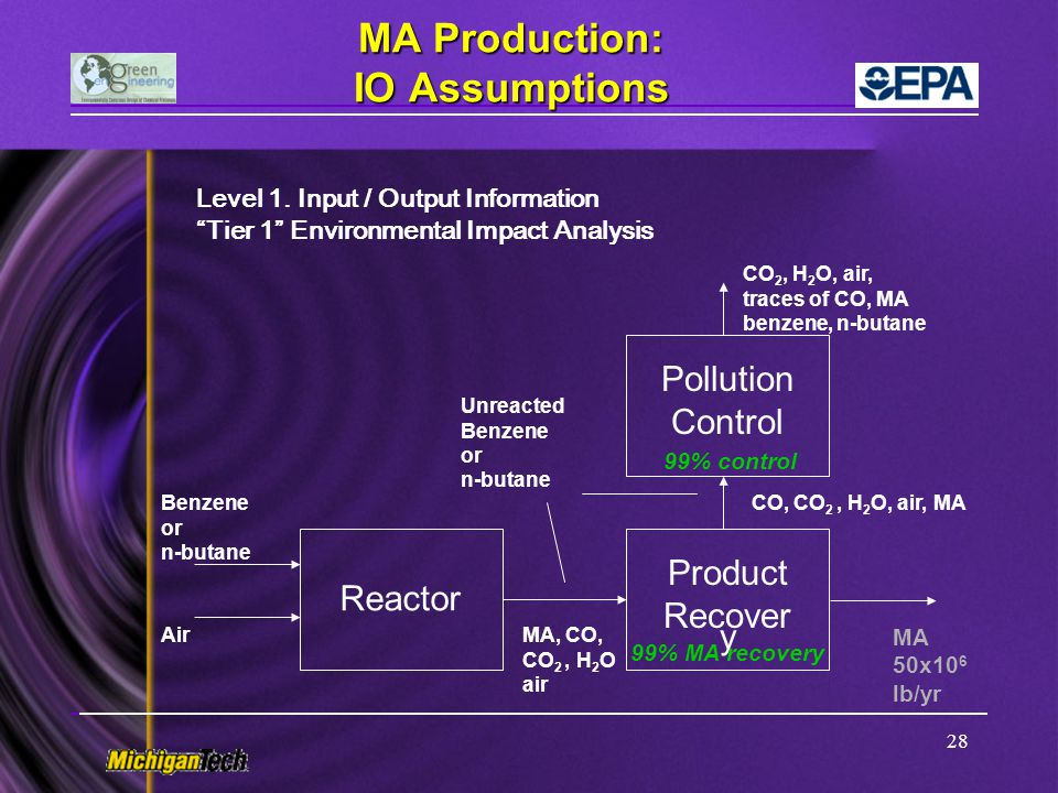 MA Production: IO Assumptions