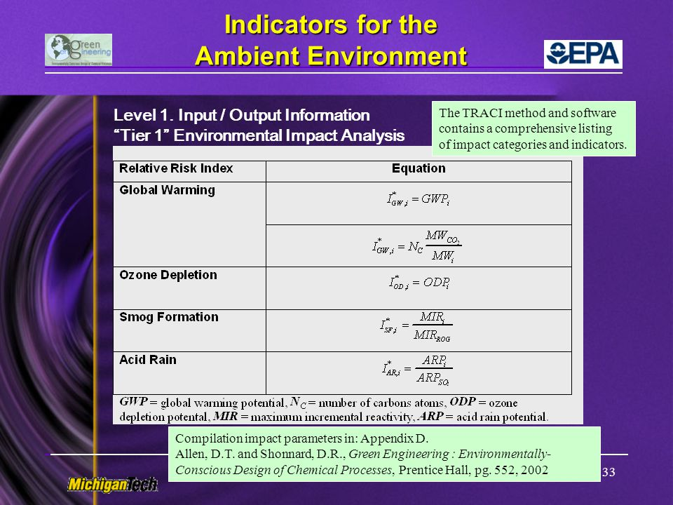 Indicators for the Ambient Environment