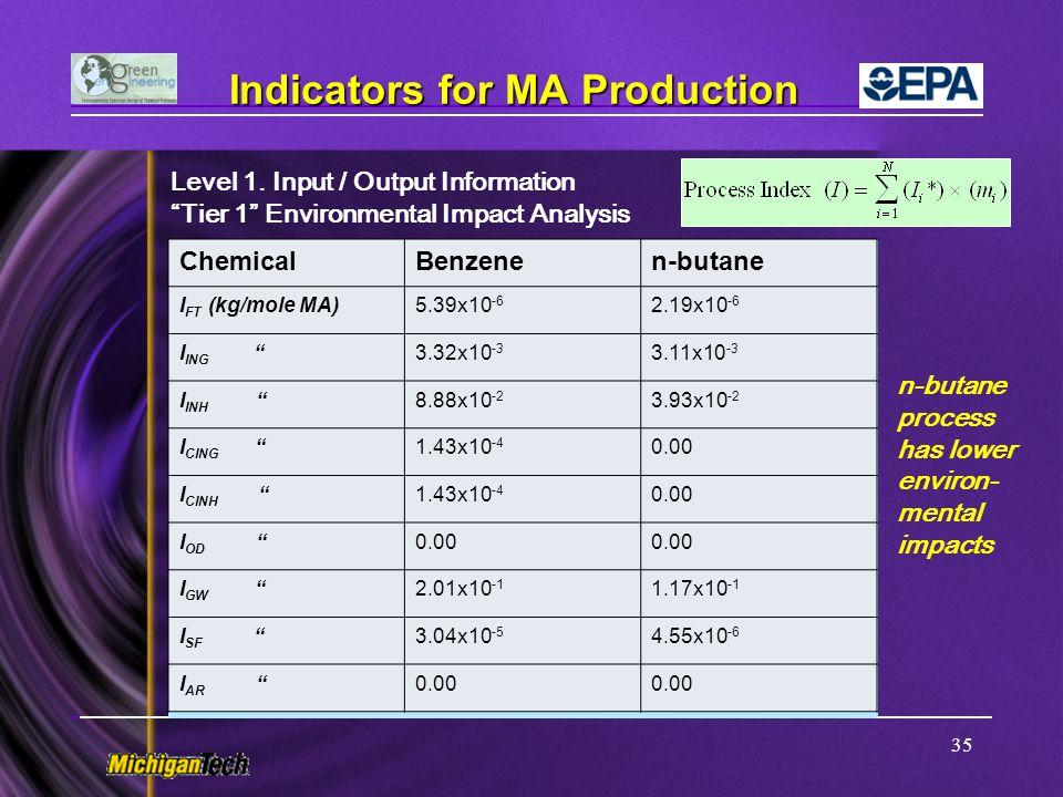 Indicators for MA Production