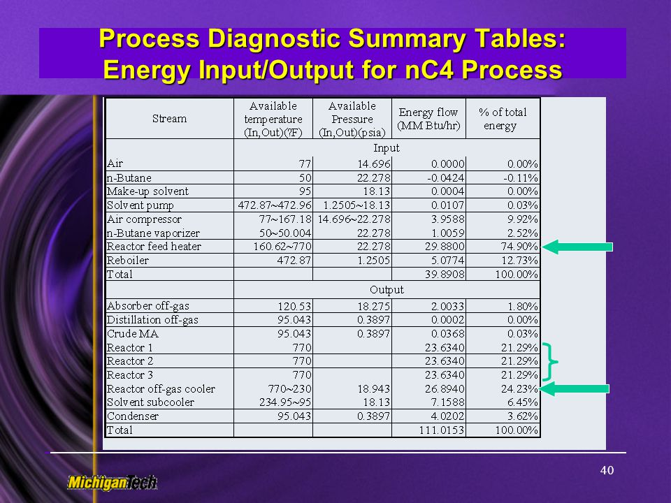Process Diagnostic Summary Tables: Energy Input/Output for nC4 Process