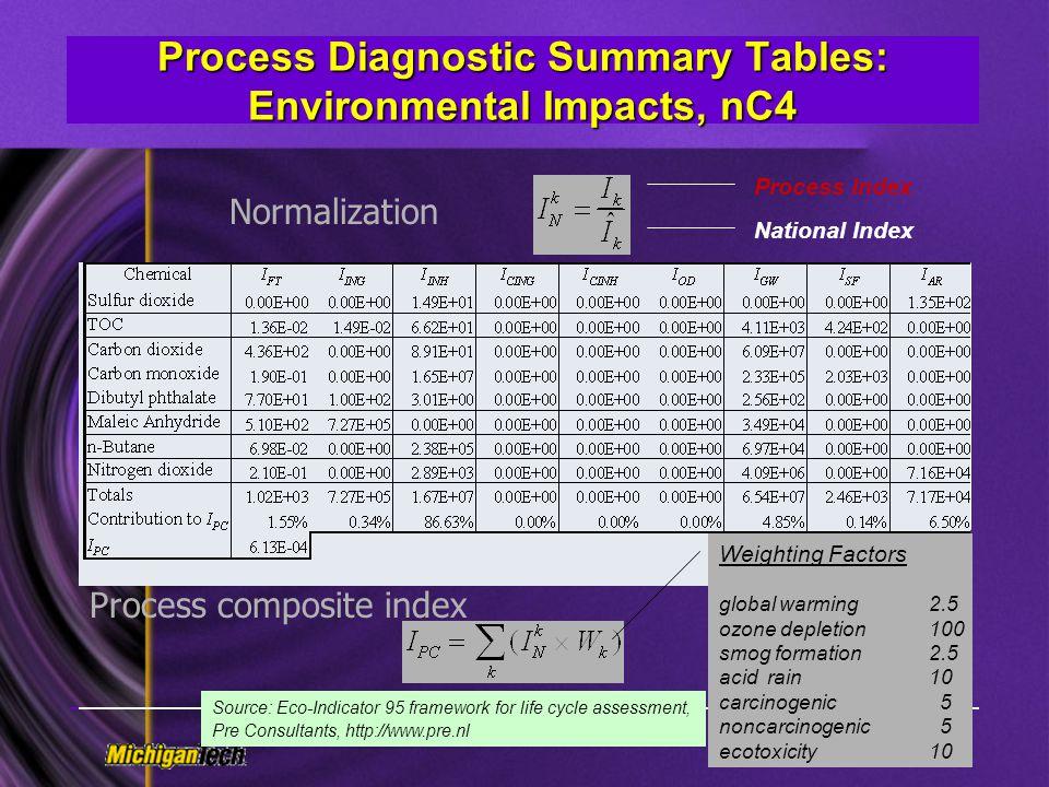Process Diagnostic Summary Tables: Environmental Impacts, nC4
