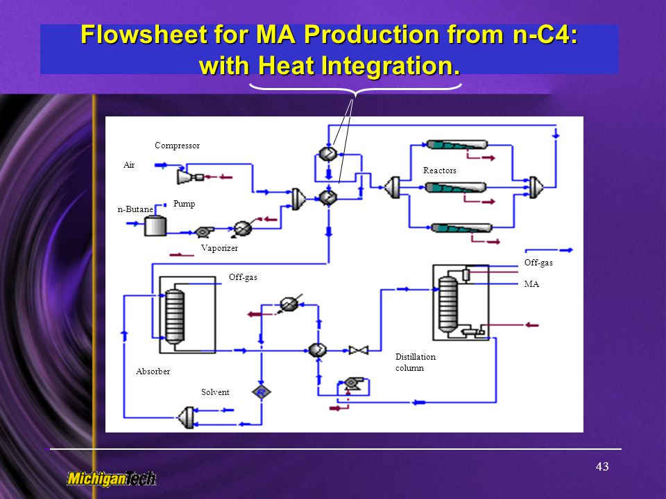 Flowsheet for MA Production from n-C4: with Heat Integration.