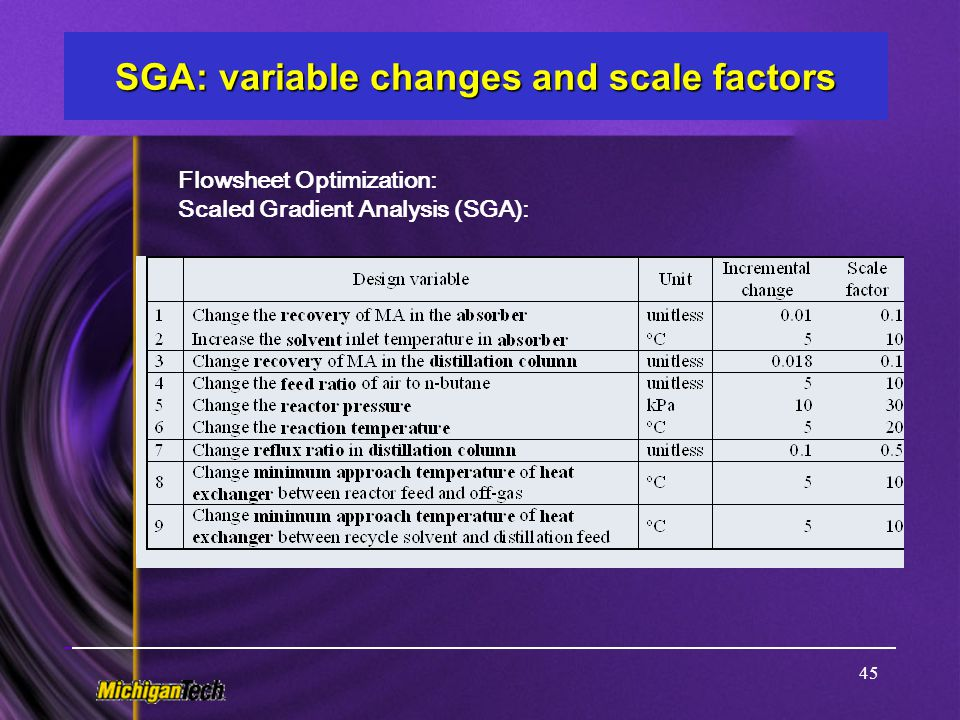 SGA: variable changes and scale factors