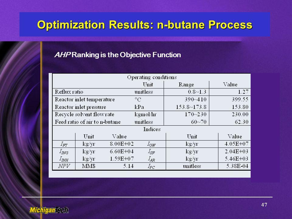 Optimization Results: n-butane Process