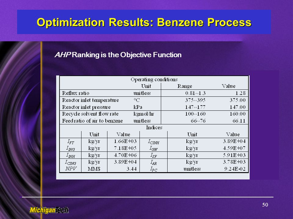 Optimization Results: Benzene Process