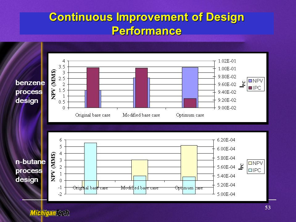 Continuous Improvement of Design Performance