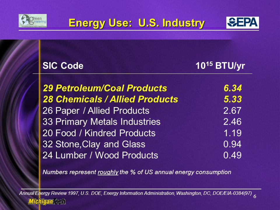 Energy Use: U.S. Industry