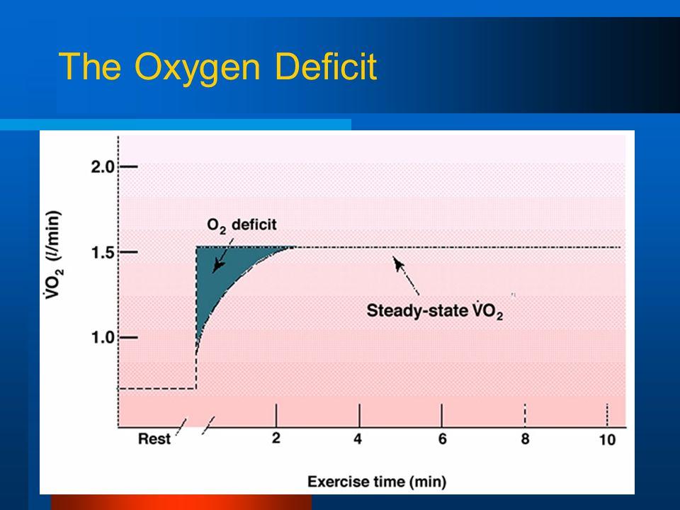 The Oxygen Deficit