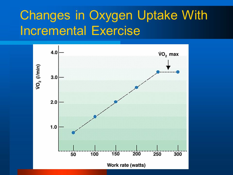 Changes in Oxygen Uptake With Incremental Exercise