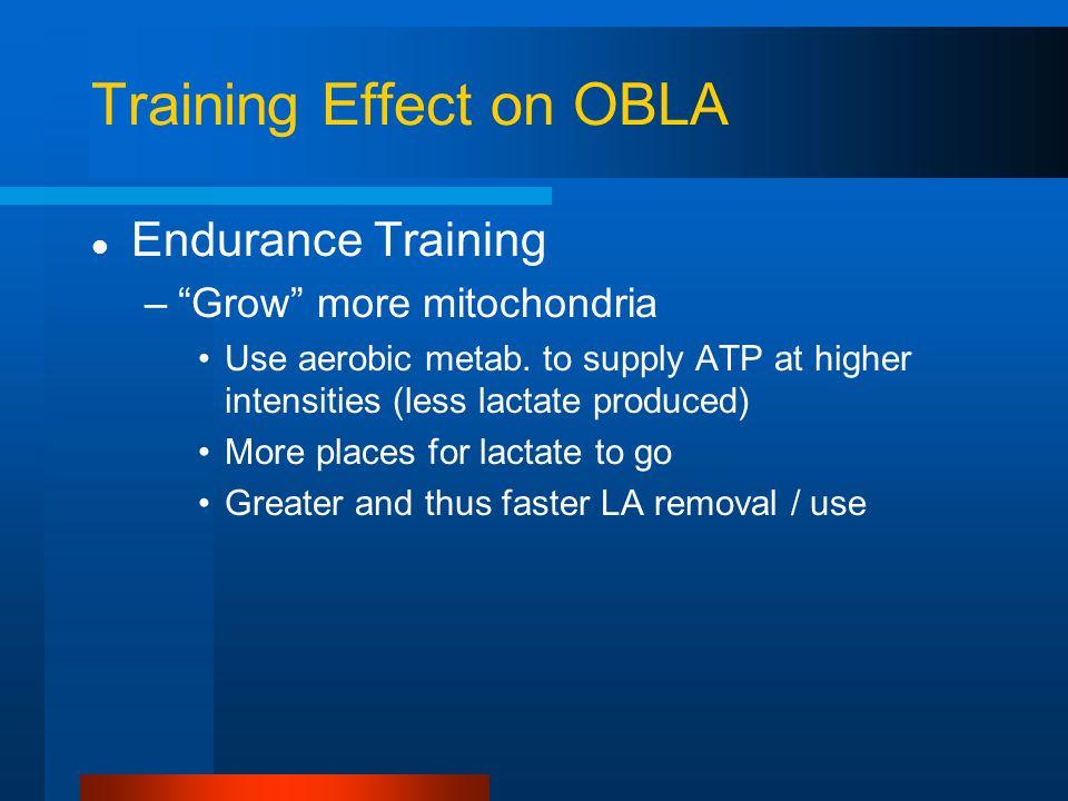 Training Effect on OBLA