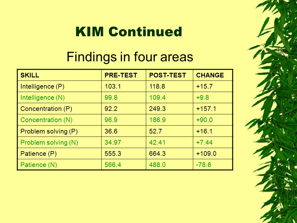KIM Continued Findings in four areas SKILL PRE-TEST POST-TEST CHANGE