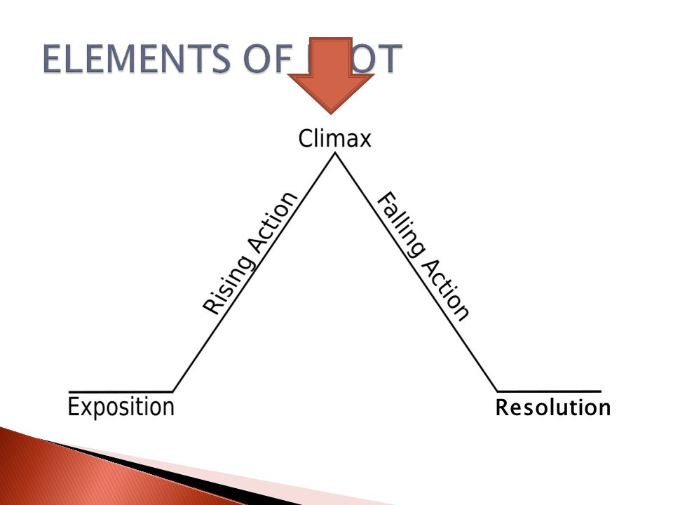 ELEMENTS OF PLOT Resolution