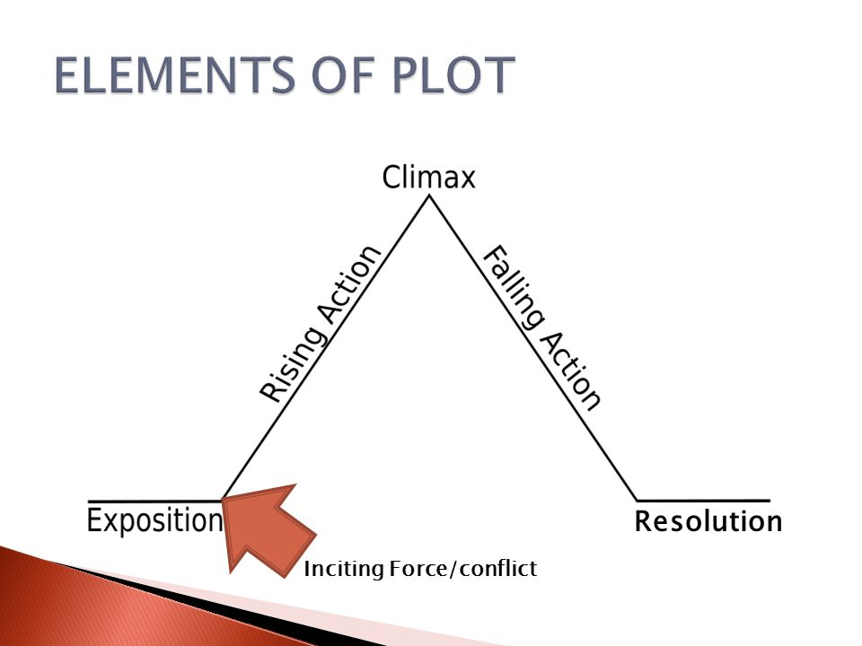 ELEMENTS OF PLOT Resolution Inciting Force/conflict