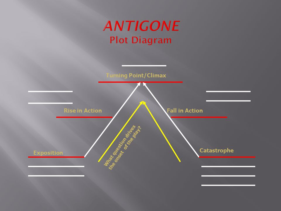 ANTIGONE Plot Diagram Turning Point/Climax Rise in Action