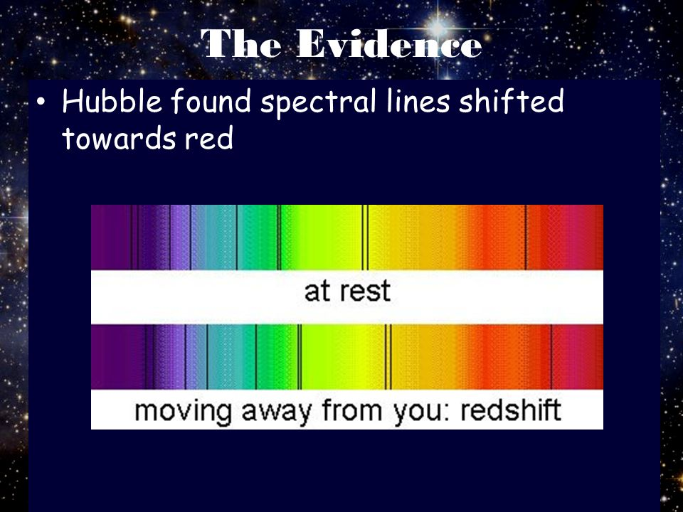 The Evidence Hubble found spectral lines shifted towards red