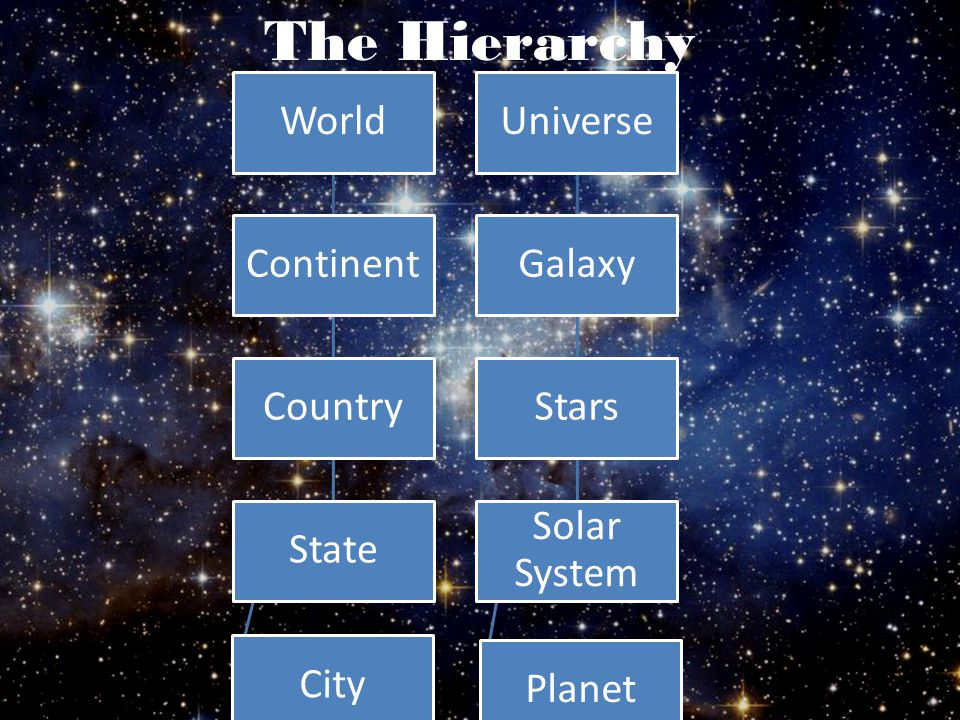 The Hierarchy Universe Galaxy Stars Solar System Planet World