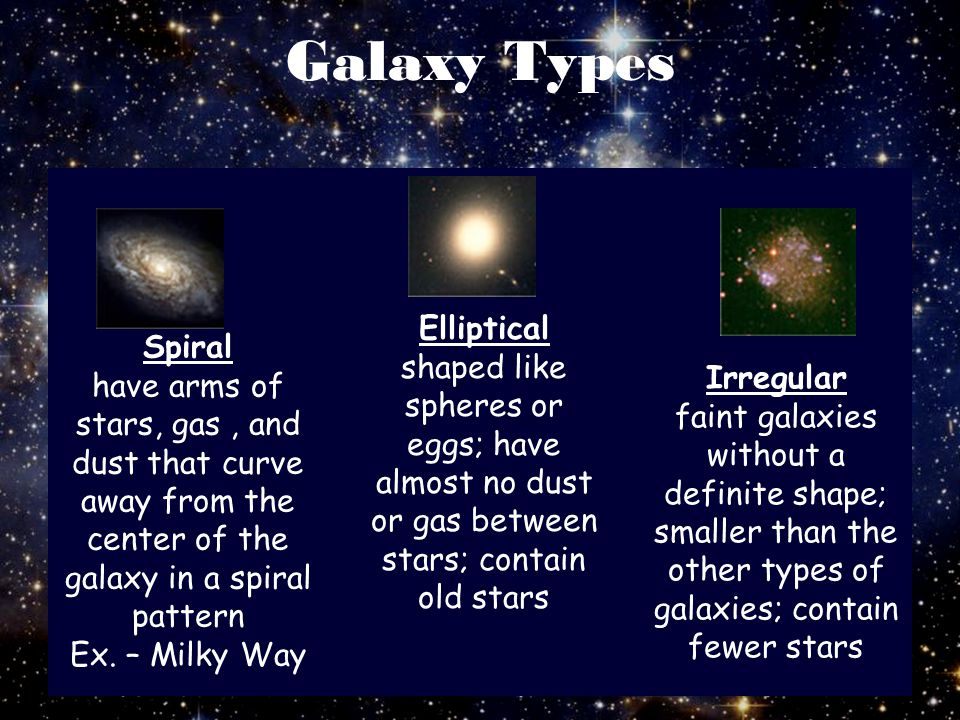Galaxy Types Elliptical