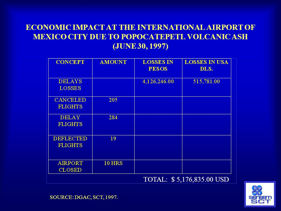 ECONOMIC IMPACT AT THE INTERNATIONAL AIRPORT OF MEXICO CITY DUE TO POPOCATEPETL VOLCANIC ASH (JUNE 30, 1997)