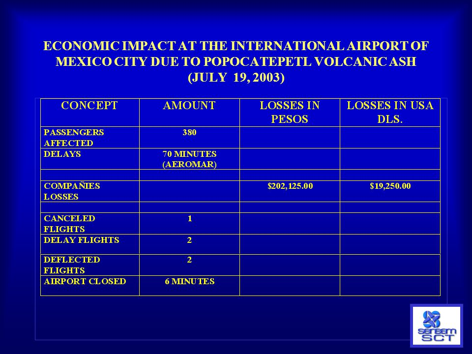 ECONOMIC IMPACT AT THE INTERNATIONAL AIRPORT OF MEXICO CITY DUE TO POPOCATEPETL VOLCANIC ASH (JULY 19, 2003)