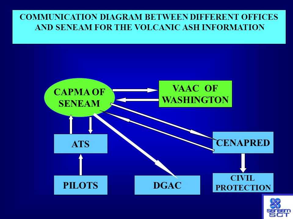 CAPMA OF SENEAM VAAC OF WASHINGTON CENAPRED ATS PILOTS DGAC