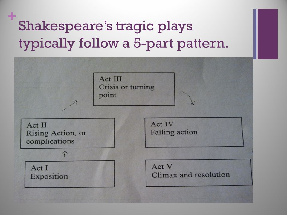 Shakespeare's tragic plays typically follow a 5-part pattern.