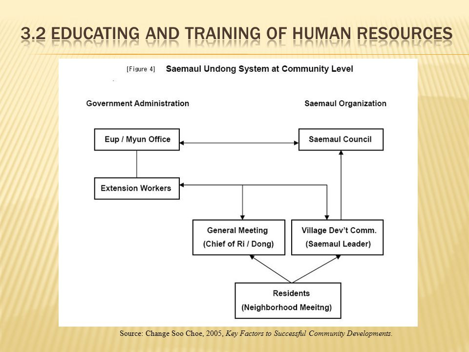 3.2 Educating and Training of Human Resources